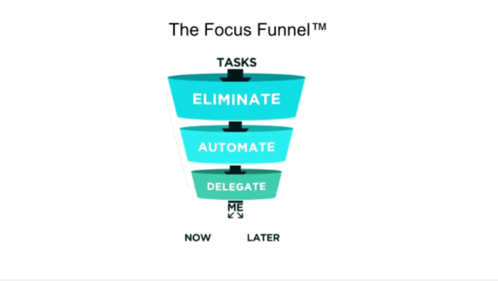 The Focus Funnel